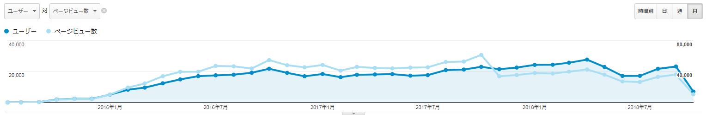 Google Analyticsのスクリーンショット(月単位)