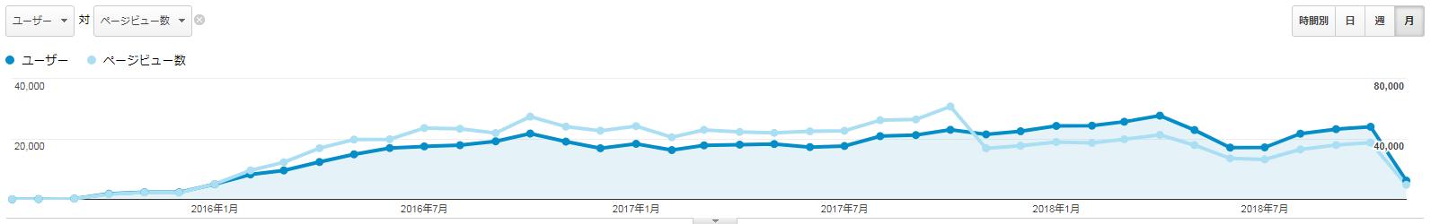 Google Analyticsのスクリーンショット(前回の期間と今回の期間の比較)