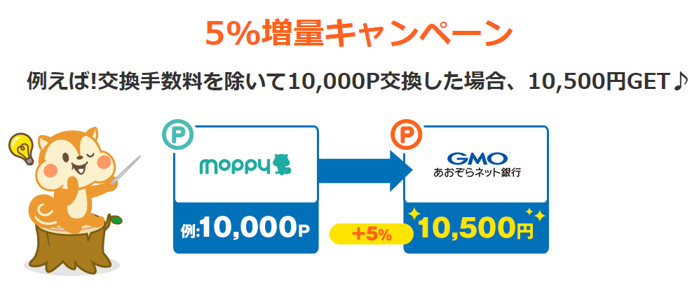 モッピーからGMOあおぞらネット銀行へ換金するだけで5%増量するキャンペーン実施中