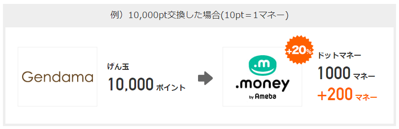 【げん玉】ドットマネーへ交換で20%増量するキャンペーン