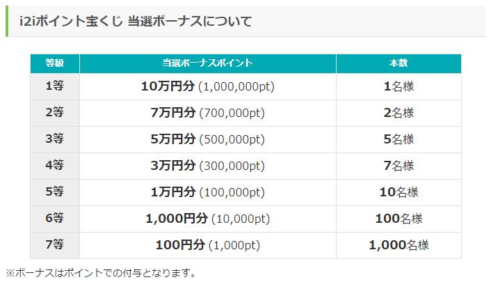 総額100万円「i2iポイント宝くじWキャンペーン2019」の賞金一覧