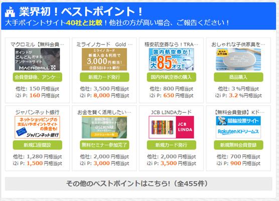 i2iポイントのベストプライス広告(高還元広告)