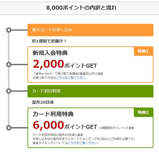 楽天スーパーポイント8,000円分の付与条件