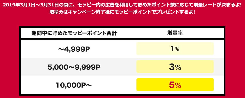 【モッピー】dポイントへの交換で5%増量キャンペーンの条件と増量レート