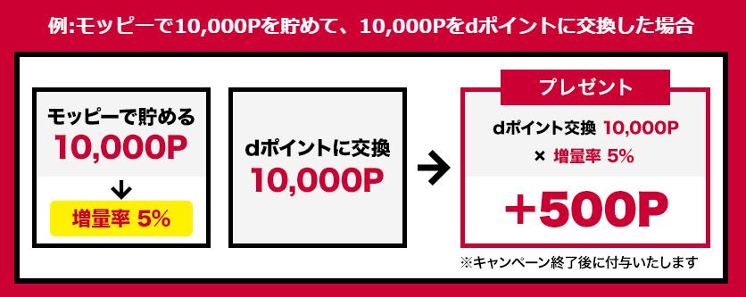 【モッピー】dポイントへの交換で5%増量キャンペーンの利用例
