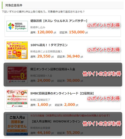 【i2iポイント】Yahoo!ショッピングで2,000円のポイント還元キャンペーンの対象広告の還元率を他サイトと比較